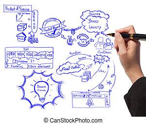 について, 女性ビジネス, プロセス, 決め付けること, 考え, 板, 図画