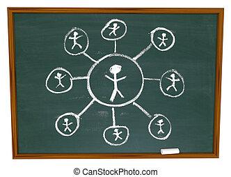 ネットワーク, -, 接続, 黒板, 社会, 引かれる
