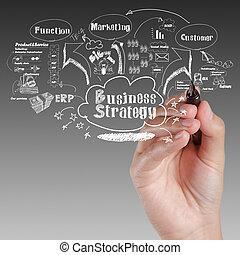 ビジネス, プロセス, 考え, 作戦, 板, 手, 図画