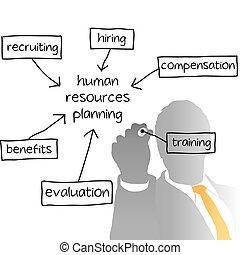 ビジネス, 時間, 管理する, 計画, 人的資源