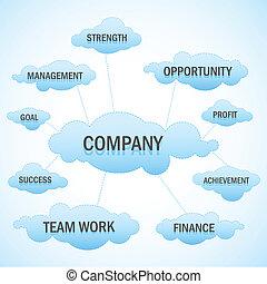 ビジネス, 雲