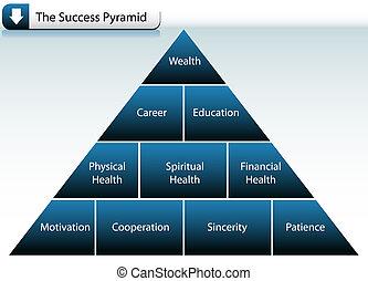 ピラミッド, 成功