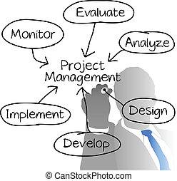 プロジェクト, 図, マネージャー, 管理, 図画