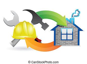 プロセス, 建設 中, 印