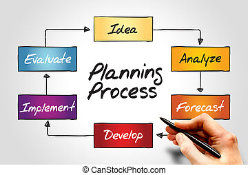 プロセス, 計画