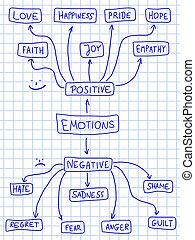 ポジティブ, 否定的, 感情