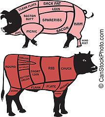 ポーク, アメリカ人, 牛肉, 切口