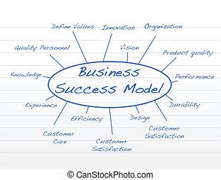 モデル, ビジネス, 成功