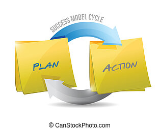 モデル, action., 計画, 成功, 周期