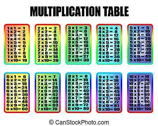 乗算, テーブル