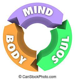 体, 心, 矢, 精神, 健康, wellness, 円, 周期