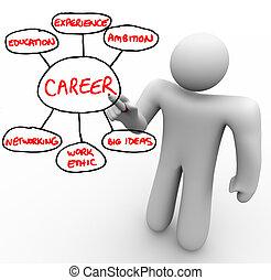 倫理, 基礎, 概説する, 仕事, ブロック, 建物, マーカー, 成功した, 大きい, 書く, 経験, -, 考え, ネットワーキング, 教育, キャリア, 板, 野心, 赤, 人
