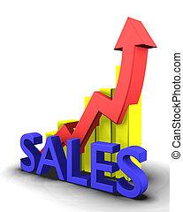 単語, 販売, グラフィック, 統計量