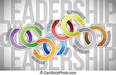 図, 技能, 概念, リーダーシップ