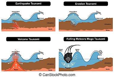図, tsunami, 形成, 災害