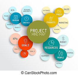 地図, 管理, 心, /, プロジェクト, 図, 案