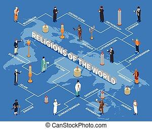 宗教, 等大, 世界, フローチャート
