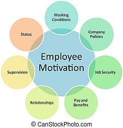 従業員, 図, 動機づけ, ビジネス
