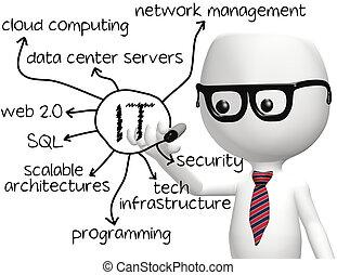 情報, プログラマー, 技術, それ, 図画