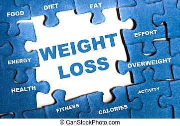 損失, 困惑, 重量