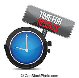 時間, 概念, 結果, 時計