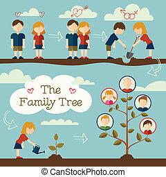 木を植えること, 家族