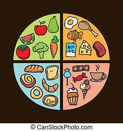 栄養, デザイン