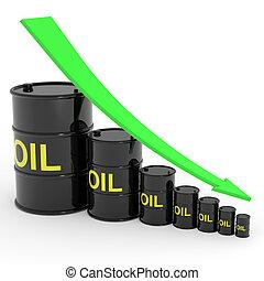 樽, オイル, graph., 減少