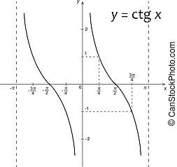 機能, 図, x, 数学, y=ctg