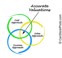 正確, valuations