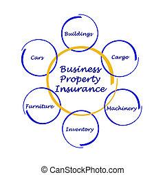 特性, 保険, ビジネス