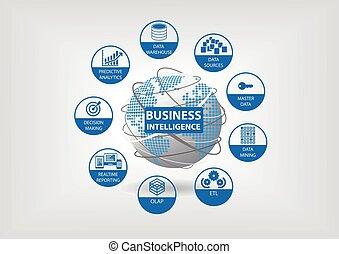 知性, 概念, ビジネス