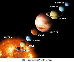 私達の, 惑星, システム, 太陽