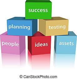 開発, プロダクト, ビジネス, 箱, 成功