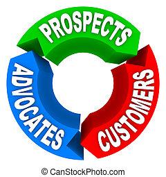 顧客, 見込み, -, 顧客, advoca, 変換, lifecycle