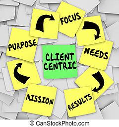 centric, メモ, フォーカス, 付せん, 図, クライアント, 目的, 言葉, 代表団