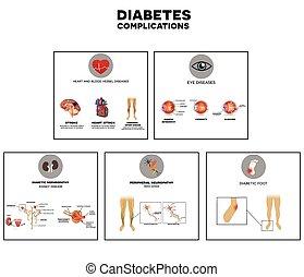 complications, 糖尿病